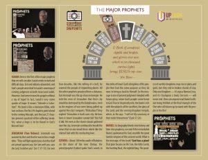The_Major_Prophets_chart